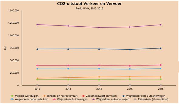 CO2 verkeer en vervoer U10 regio