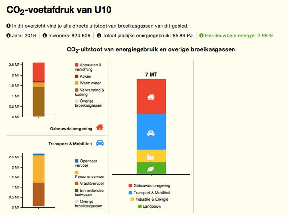 U10 CO2 voetafdruk