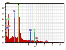 Energy dispersive X-ray spectrum of the sample